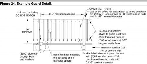 DCA-6 Guard details