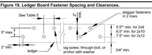 Ledgerboard fasteners and spacing diagram