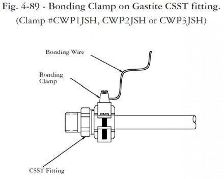 bonding CSST diagram