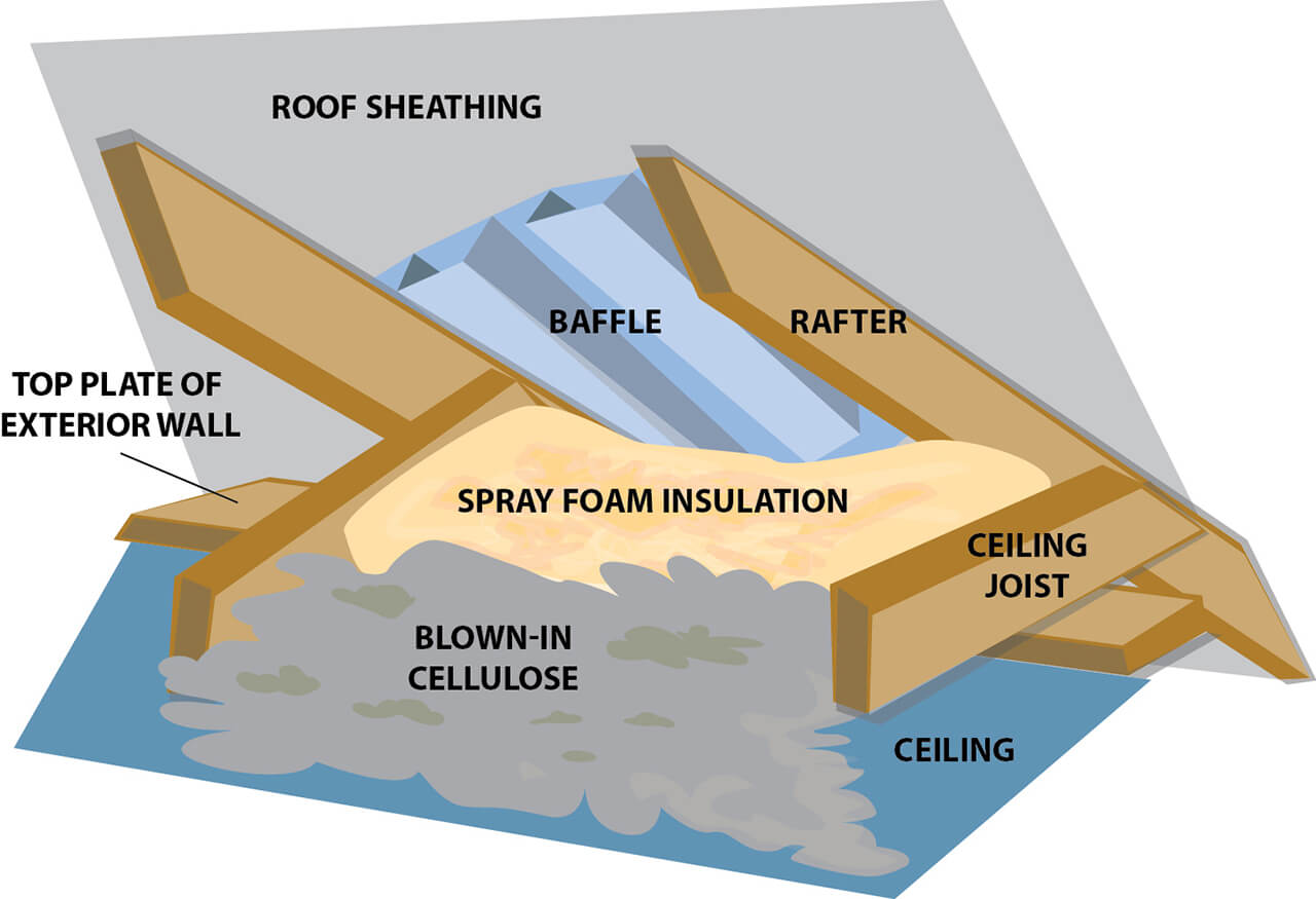 Foam insulation at eaves