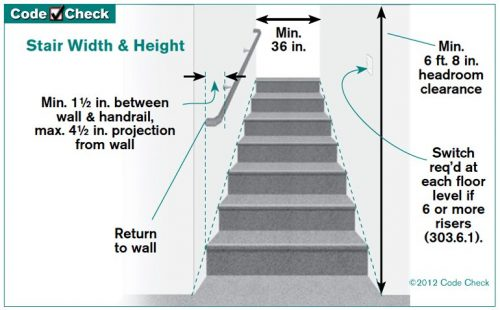 Handrail spaced from wall