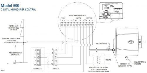 Humidifier installation diagram
