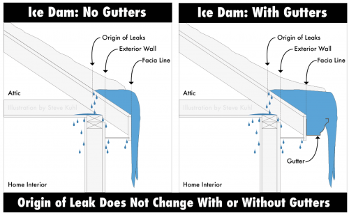gutters don't cause ice dams