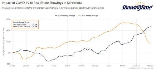Minnesota Showings