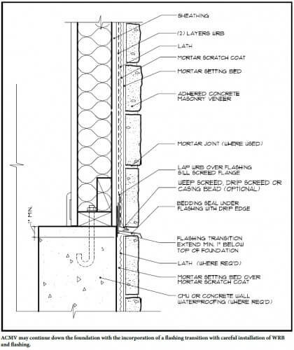 ACMV-Alternative-finish-at-grade-Minneapolis-home-inspection-radon-test-inspections.jpg