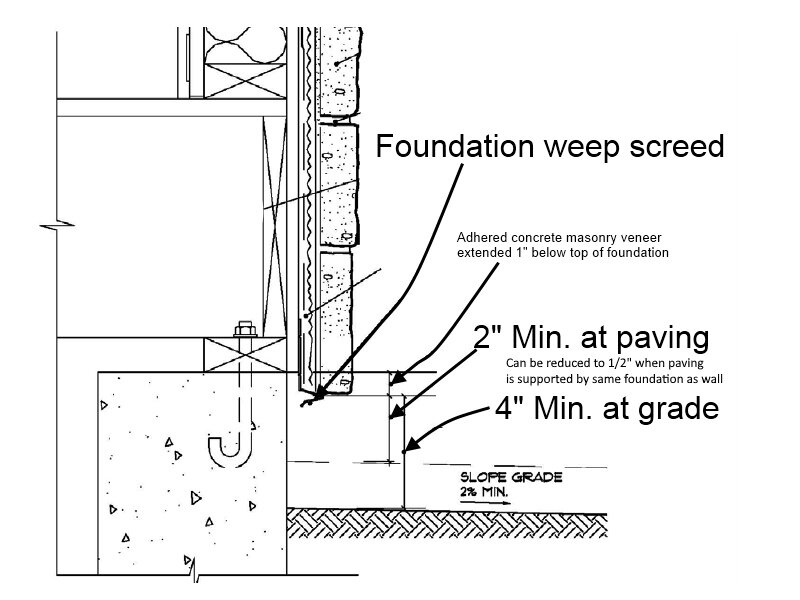 AMSV - Required Height Above Grade or Paving.jpg