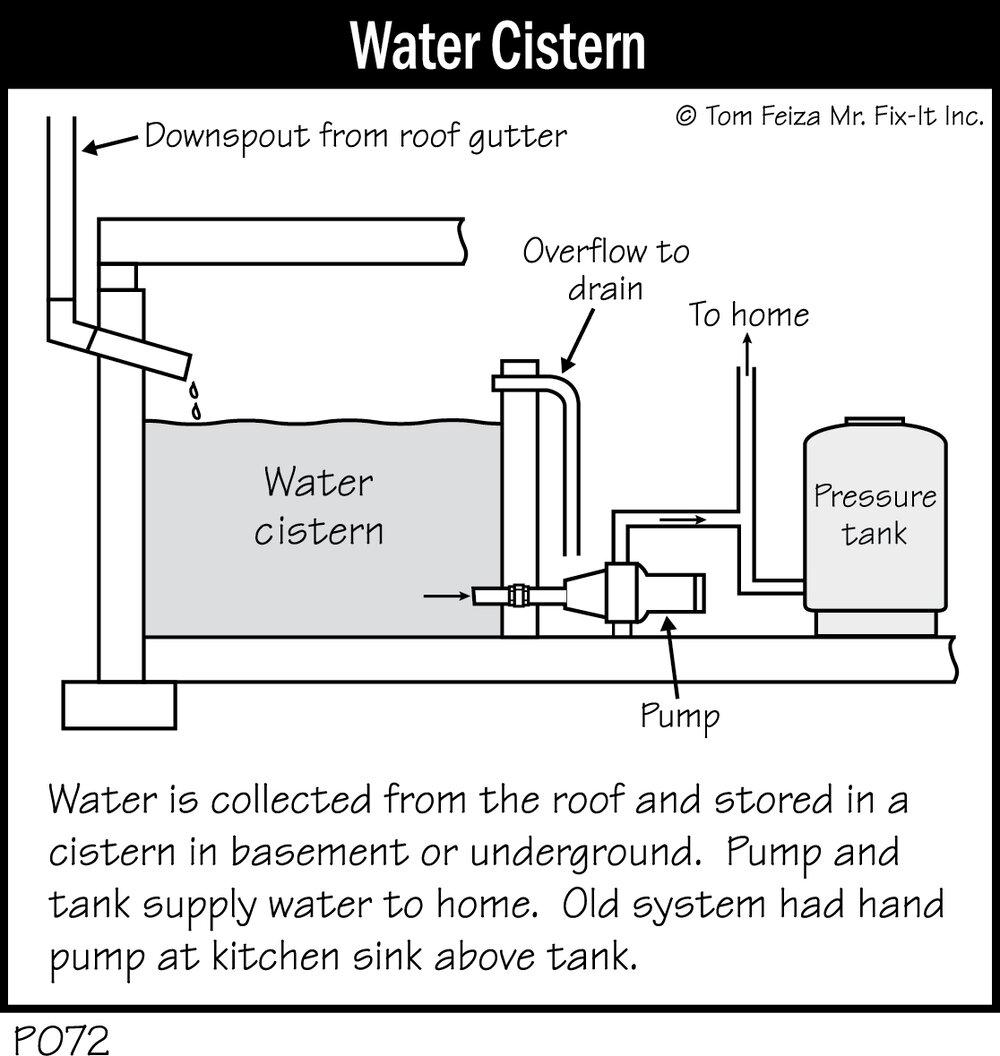 P072 - Water Cistern.jpg
