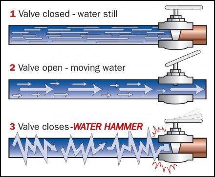 Water hammer diagram