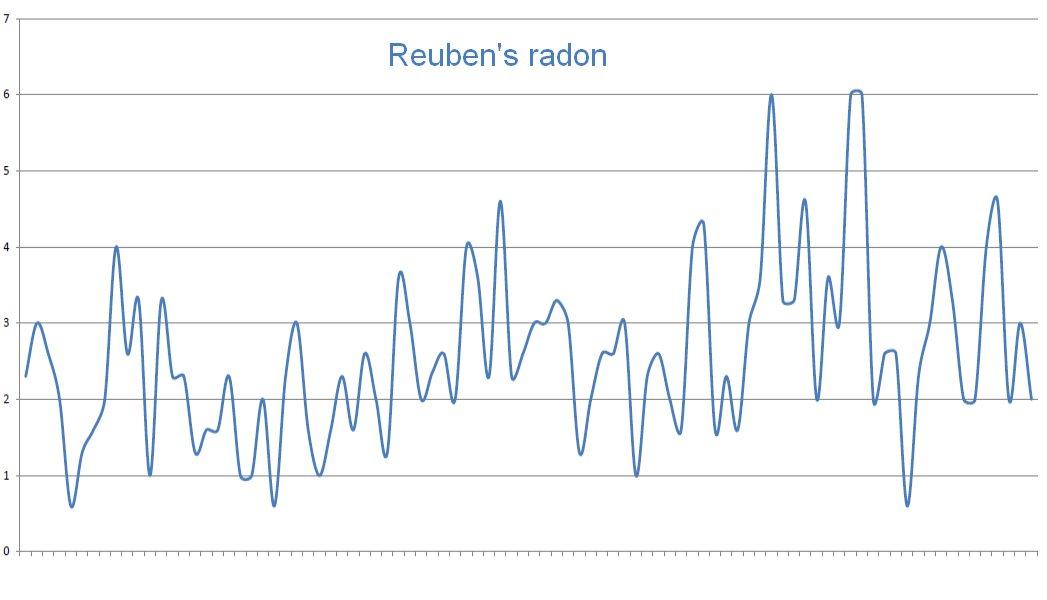 Reuben's radon