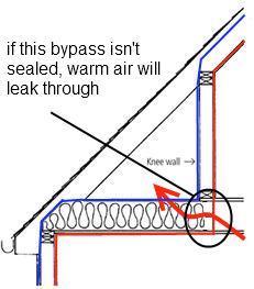 Attic Bypass under knee wall