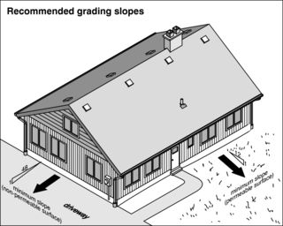 Suggested grading