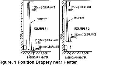 Marley Baseboard Heater Clearances