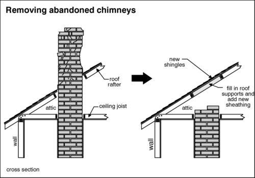 Removing Chimneys