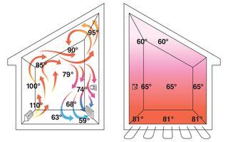 Forced Air vs In-floor Heat