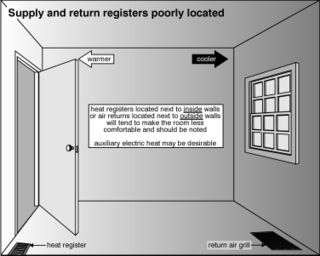 Poorly Located Supply and Return Registers
