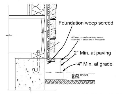 ACMV - required height above grade or paving