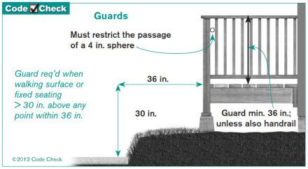 Guard requirement diagram