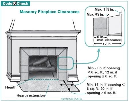 hearth extension requirements
