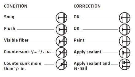 Exterior - Repair diagram LP Smartside