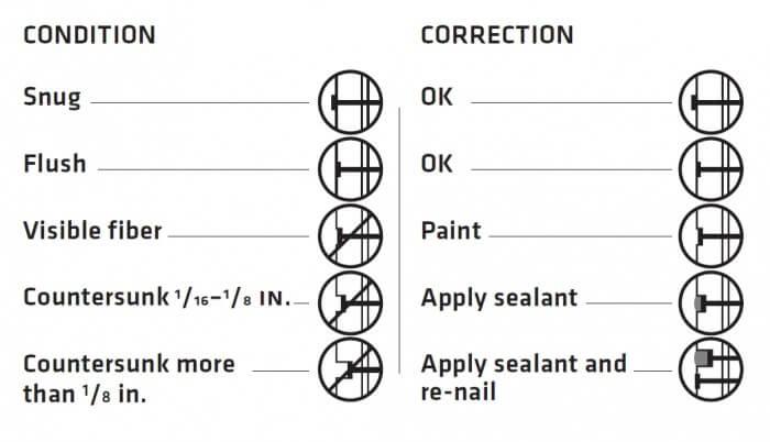 LP Smartside Nailing Diagram
