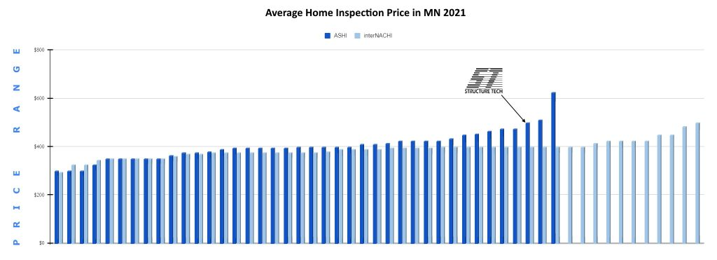 Minnesota Home Inspection Prices 2021