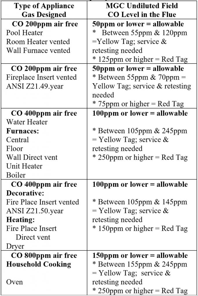 CO Test Standards for vented gas appliances