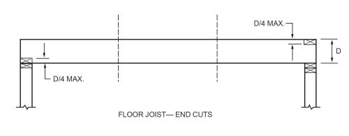 Notches at ends of joists